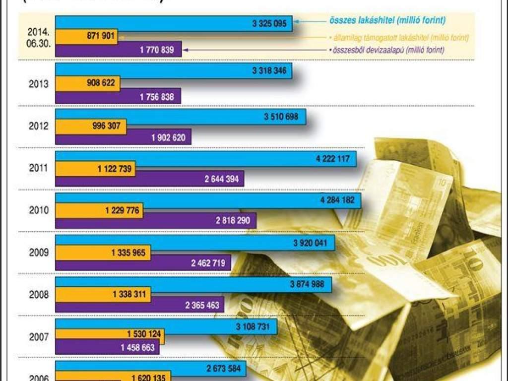 Devizaalapú és államilag támogatott hitelek megoszlása