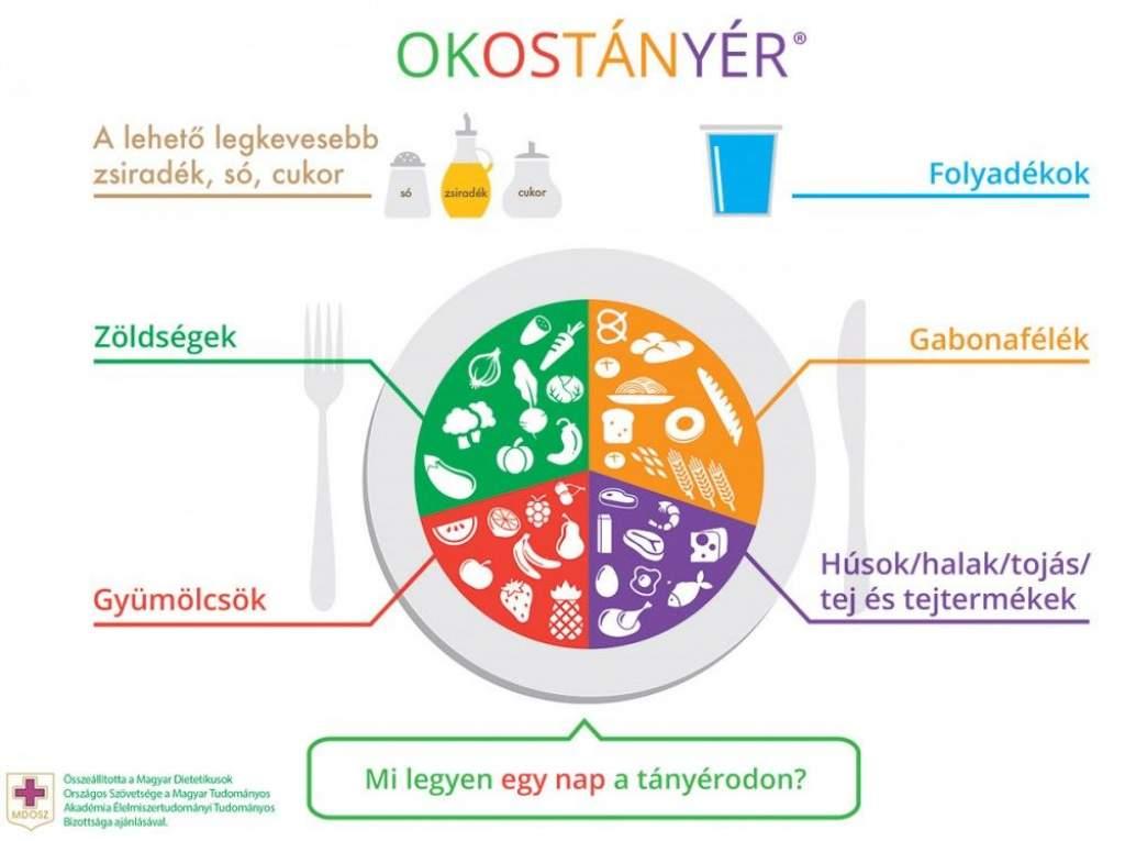 Új táplálkozási ajánlást adott ki a dietetikusok szövetsége